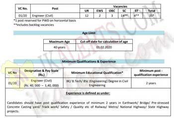 RITES Ltd. Jobs Recruitment 2020.