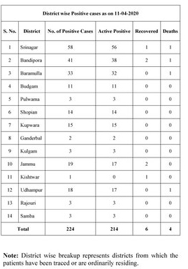 J&K Covid19 update: District wise number of positive cases.
