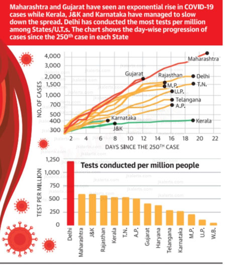 J&K among best performers in containment & testing.