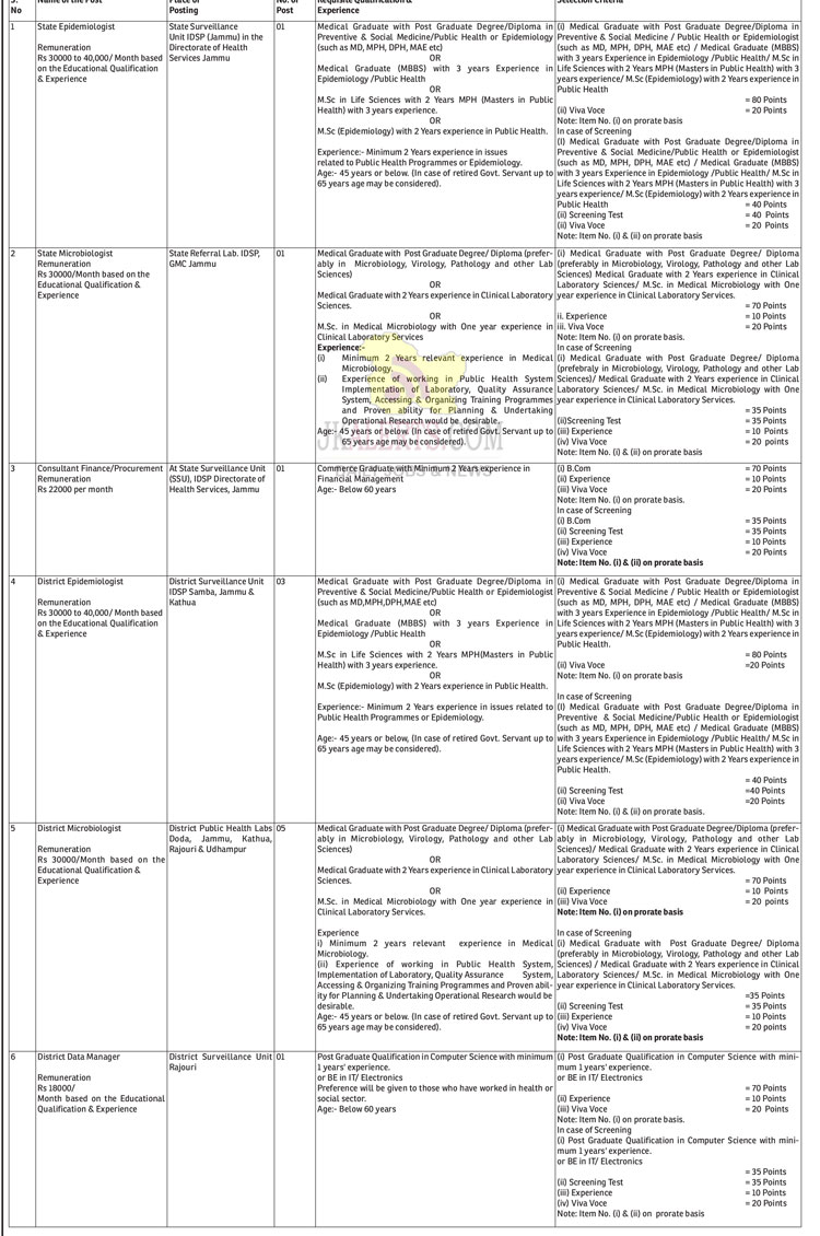 J&K Directorate Health Services Jobs Recruitment 2020.