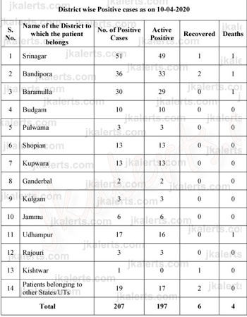 J&K District wise COVID19 Positive cases.