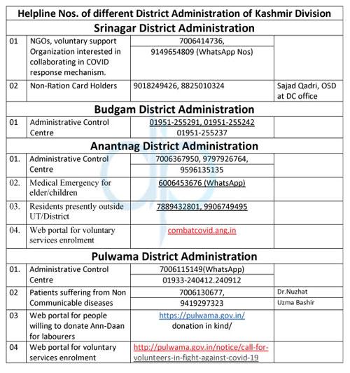 Govt Covid19 24x7 Helpline Number Kashmir Division.