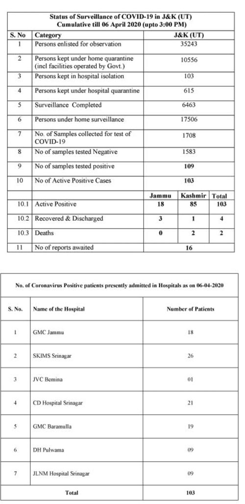 J&K Media Bulletin on Novel Coronavirus COVID19: 6th April.
