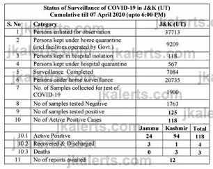 J&K COVID19 Media Bulletin on Novel Corona Virus.