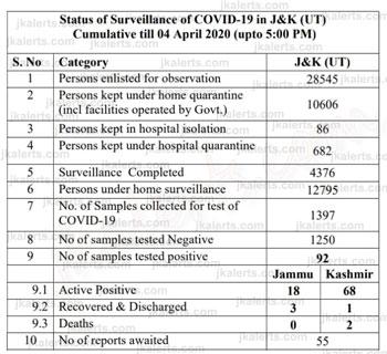 J&K, Covid19, Coronavirus ,Official Update, 04-04-2020.