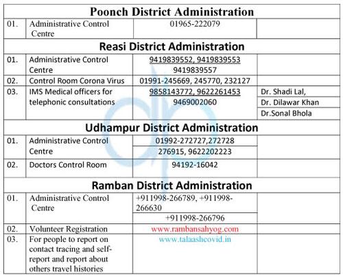 Govt Covid19 24×7 Helpline Number Jammu Division.