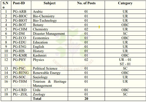 Cluster University Srinagar job Recruitment 2020.