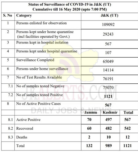 J&K Covid19 official update 16 May 2020.
