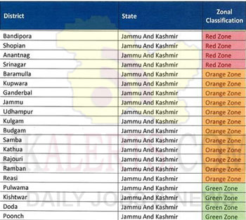 Jammu Kashmir: List of Districts in Red Zone, Orange Zone, Green Zone.