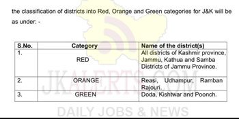Red, Orange and Green districts categorized by JK government as on date.