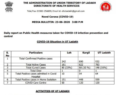 Ladakh Official Covid19 Update. 85 new cases.