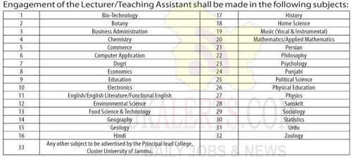 Cluster University Jammu Jobs Recruitment 2020.
