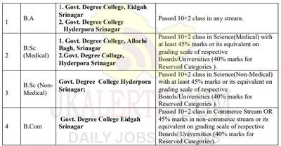 Cluster University Srinagar Admission notification B.A/B.Sc/B.Com Programmes.