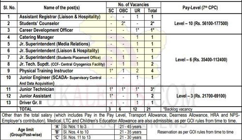 IIT Kanpur Recruitment 2020.