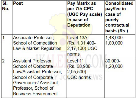 Indian Institute of Corporate Affairs Jobs Recruitment 2020.