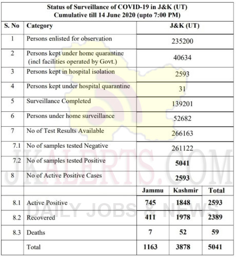 J&K, District wise ,Covid19 Cases, 14 June 2020.