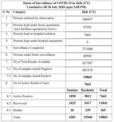 J&K ,District wise, Covid19 update ,30 July 2020.
