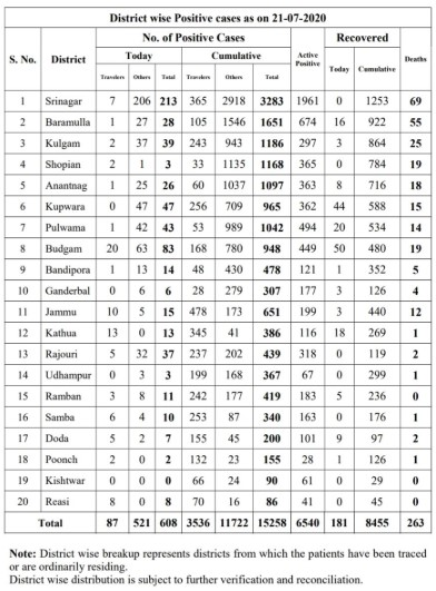 J&K Covid19 official update 608 new positive cases on 21 July 2020.