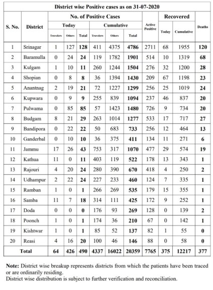 J&K District wise covid19 cases 31 July 2020.
