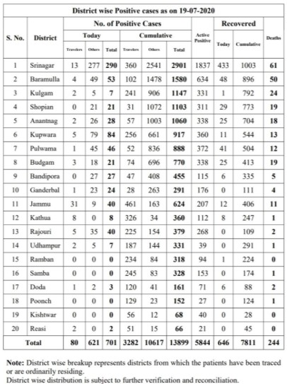 J&K District wise Covid19 cases 19 July 2020.