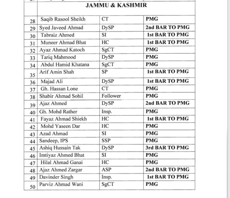 J&K Police tops the list of Police medalfor gallantry with total 81 medals.