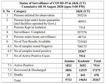J&K official Covid19 update for 10 August 2020 470 new cases reported.