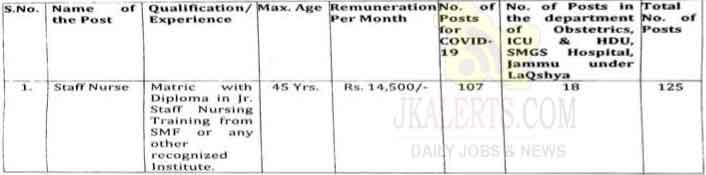 GMC Jammu NHM Recruitment 2020.