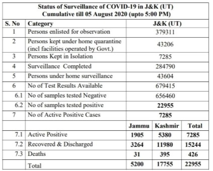 J&K District wise Covid19 Cases 05 Aug 2020 559 new positive cases reported.