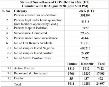 JK Covid19 update 09 August 2020 507 cases.