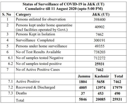 J&K, official ,Covid19 Cases, 11 Aug 2019.