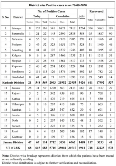 J&K District wise COVID 19 Cases for 20 Aug 2020 683 new cases reported.