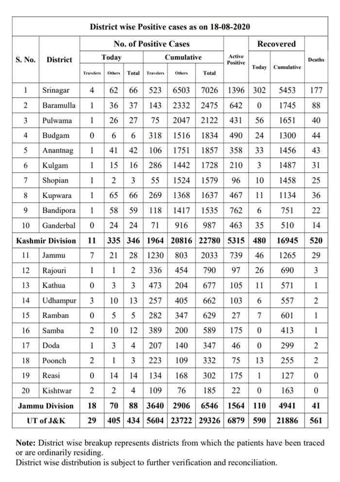 J&K District wise Covid 19 Cases 18 Aug 2020.