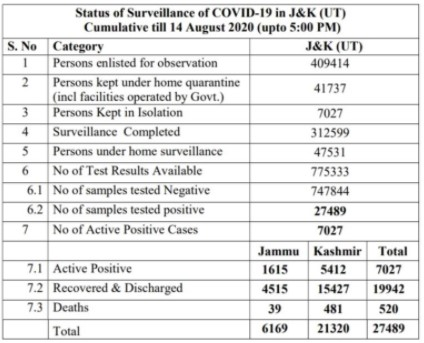J&K Official Covid 19 Update 14 august 2020