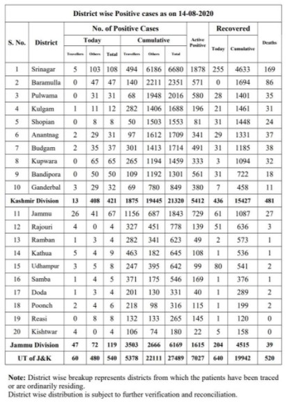 J&K District wise Covid 19 Update 14 august 2020 540 new cases reported.