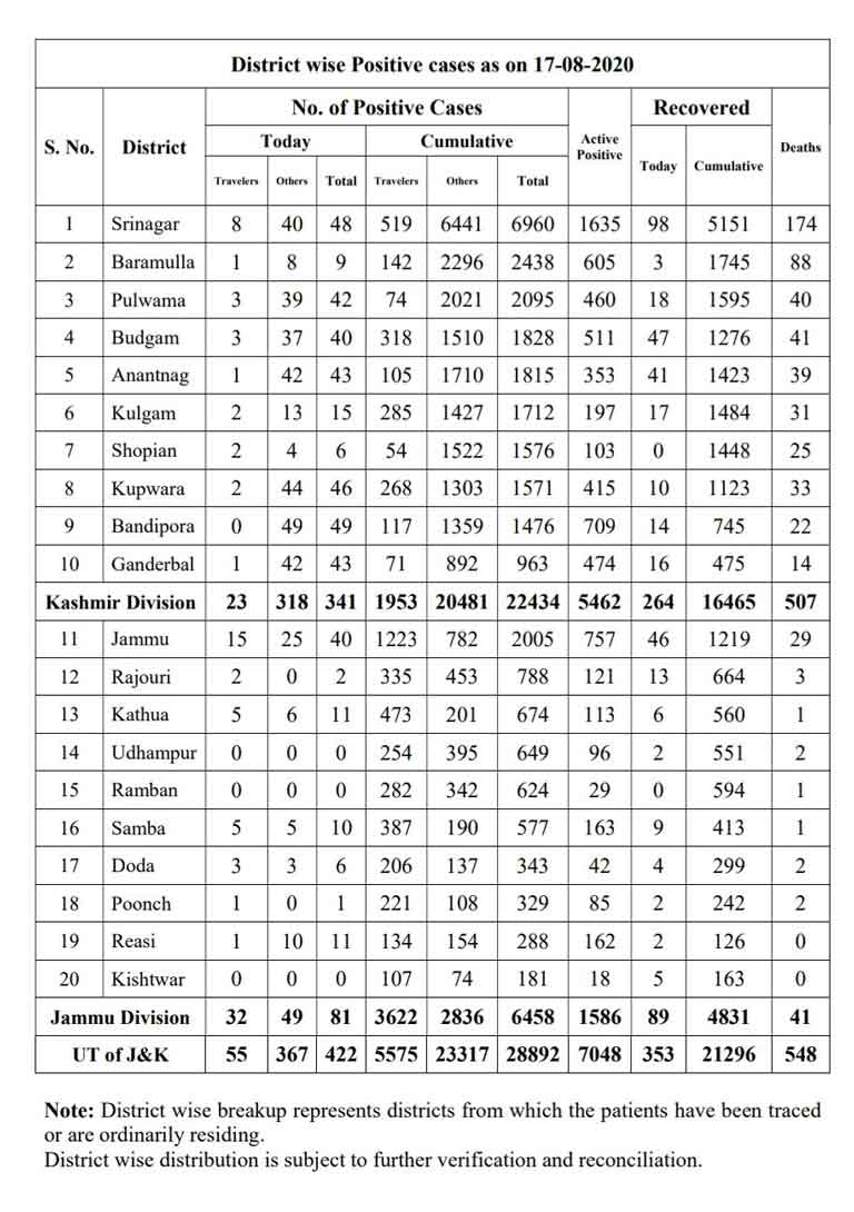 J&K District wise Covid 19 Cases 17 August 2020.