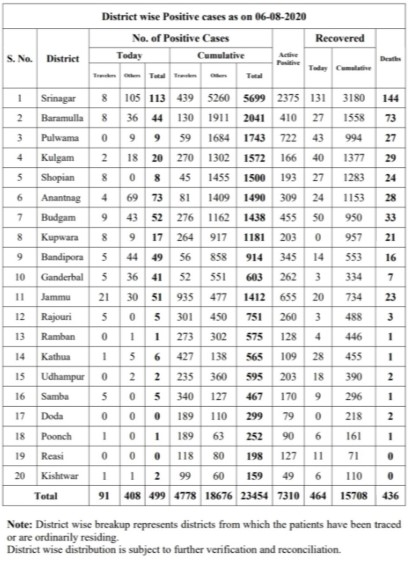 J&K District wise Cases 06 August 2020.= 499 new positive cases.