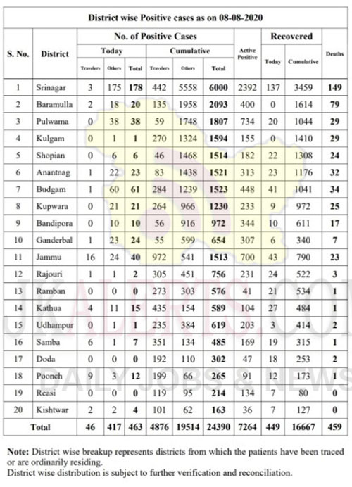 J&K District wise Covid19 Cases 08 August 2020.