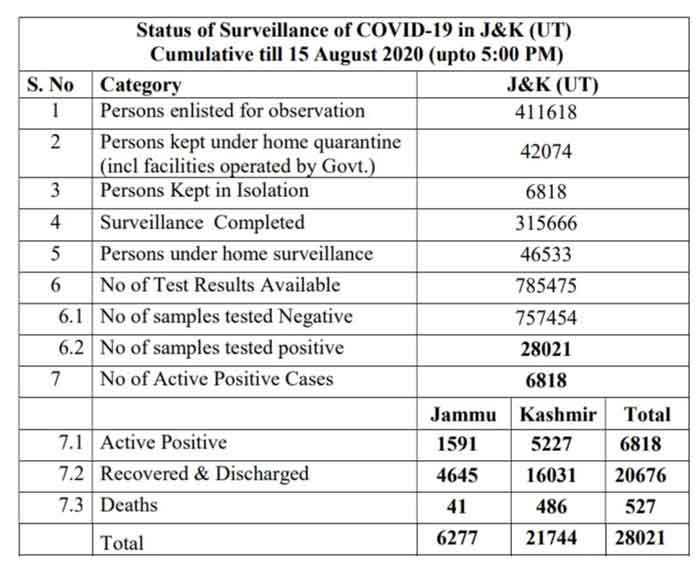 JK official Covid 19 update 15 Aug 2020 532 new positive cases.