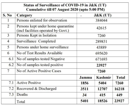 J&K Official Covid19 cases 7 Aug 2020.