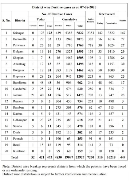J&K District wise Covid19 cases 7 Aug 2020 473 Total cases.