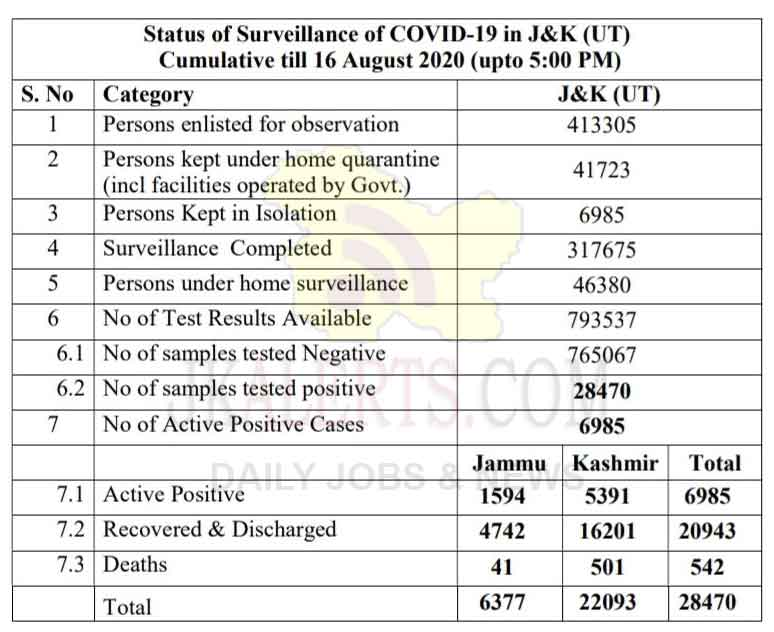 J&K Official Covid 19 Update 16 August 2020.