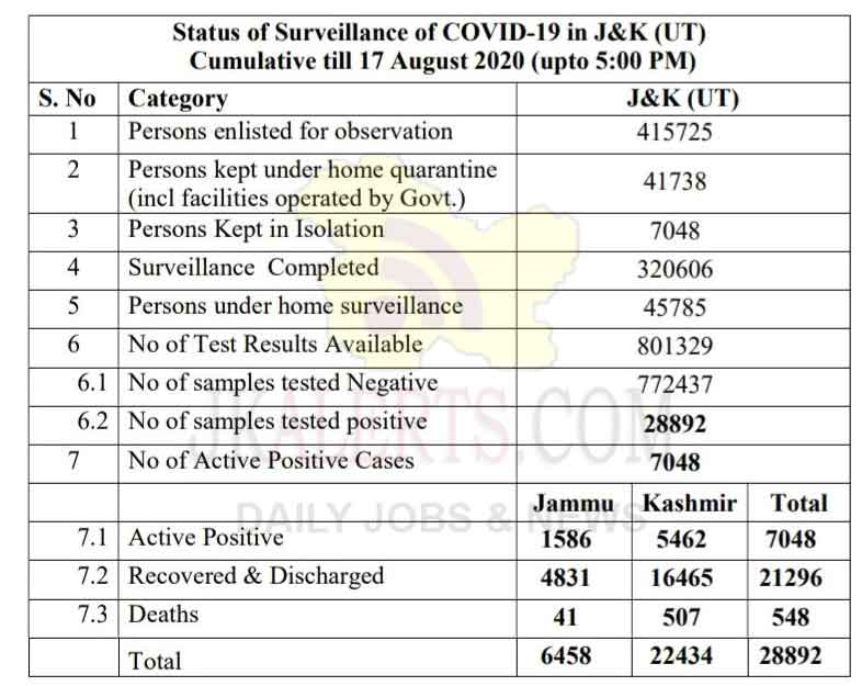 J&K Official Covid 19 update 17 August 2020 422 cases reported.