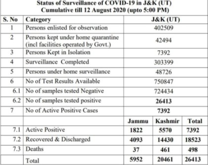 J&K district wise covid19 cases 482 new positive cases.