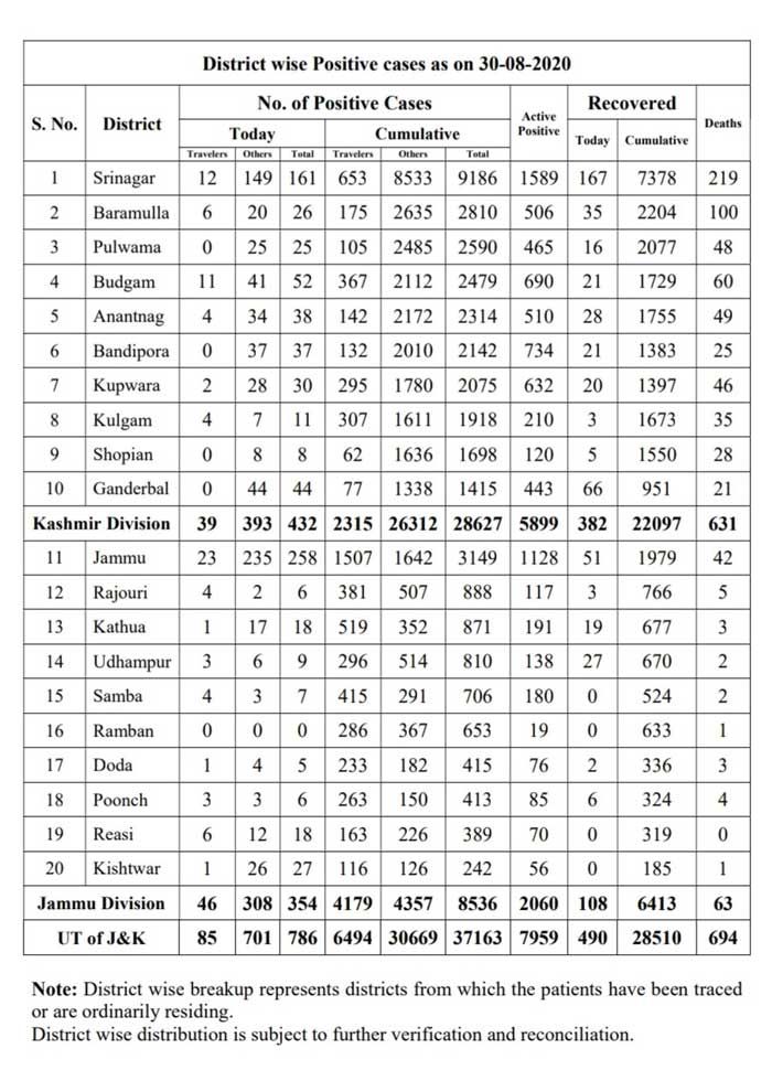 J&K District wise COVID19 cases 30 Aug 2020 786 new positive cases reported.