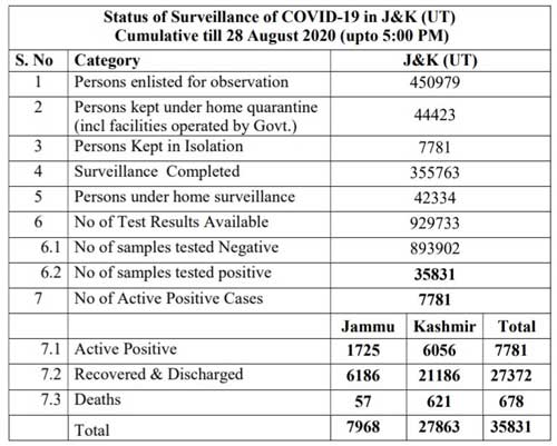 J&K ,District Wise, COVID 19, Cases ,28 Aug 2020,696 cases reported.