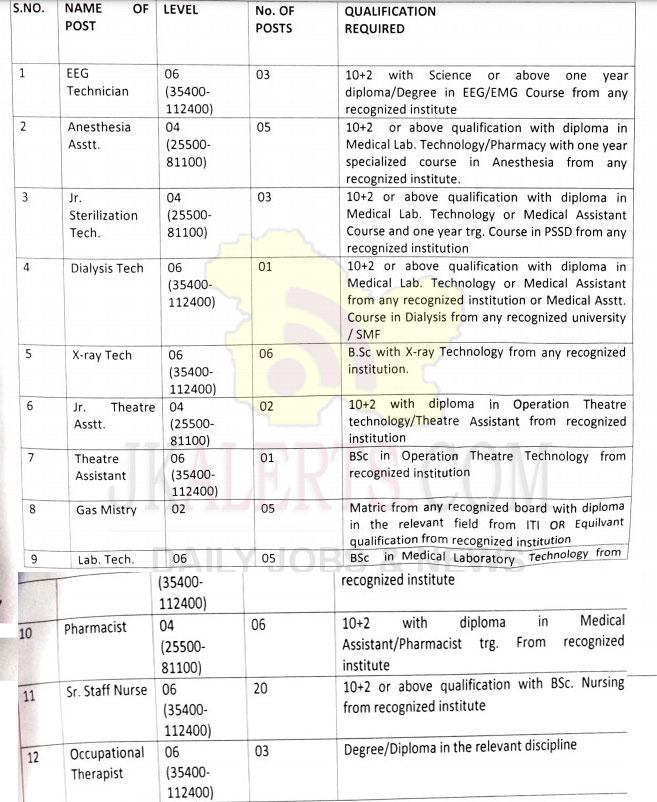 GMC Jammu Job Recruitment for various posts.