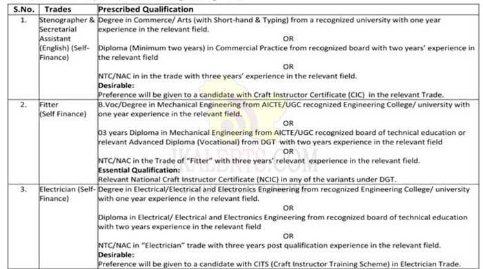 ITI Hiranagar job recruitment 2020.