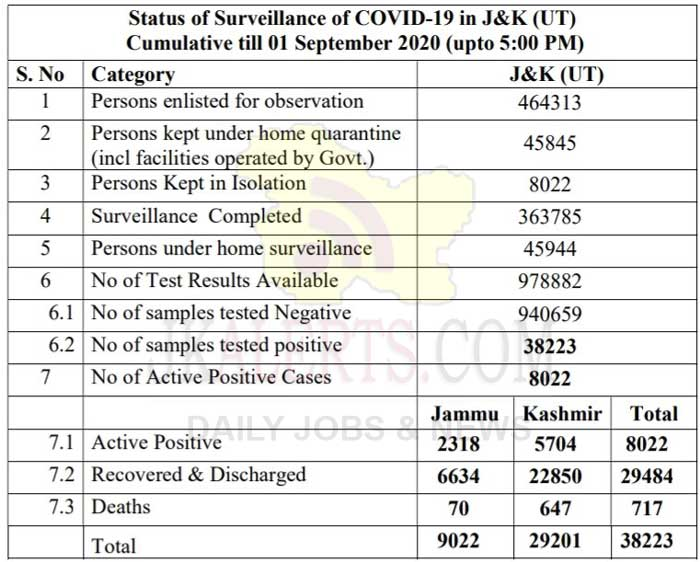 J&K District wise COVID 19 Cases 1 Sept 2020 | 525 new cases reported.