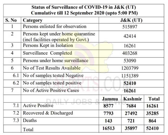 J&K Official COVID 19 Update , J&K Official COVID 19 Update12 Sept 2020.