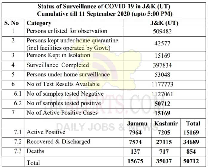 J&K District Wise COVID19 Update 11 Sept 2020 1578 new positive cases. In Union Territory of Jammu & Kashmir, 1578 new positive cases have been reported since our last update yesterday, 808 from Jammu Division and 770 from Kashmir Division. Moreover 474 more COVID-19 patients have recovered and discharged from various hospitals 137 from Jammu Division and 337 from Kashmir Division. Also 09 COVID-19 deaths have been reported 06 from Jammu Division and 03 from Kashmir Division (11 September 2020; upto 5:00 PM).